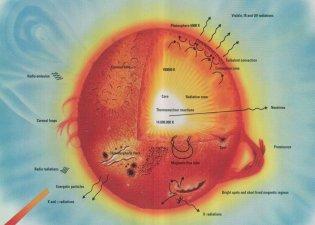 Structure du Soleil (142 ko)