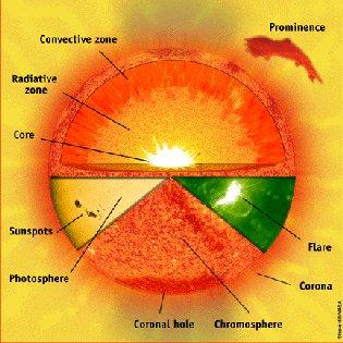 Eléments du Soleil (54 ko)