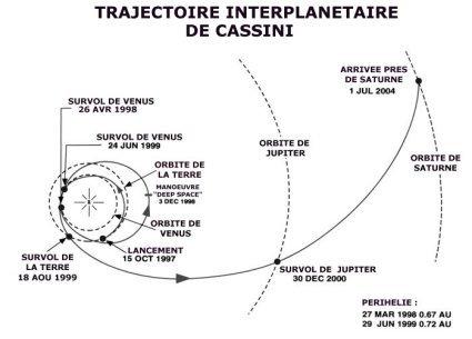 http://jmm45.free.fr/sondes/cassini/cstrajeb.jpg